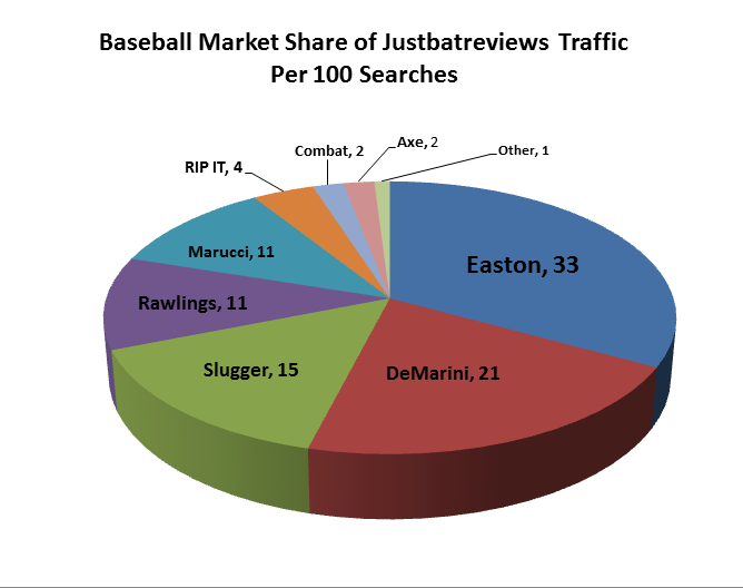 Baseball Bat Market Share