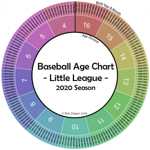 Little League Age Chart 2020 – Cutoffs Rules