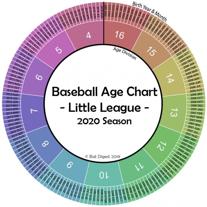 Little League Age Chart 2020 – Cutoffs Rules