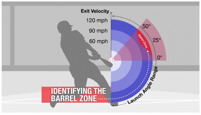 Identifying the barreled zone.