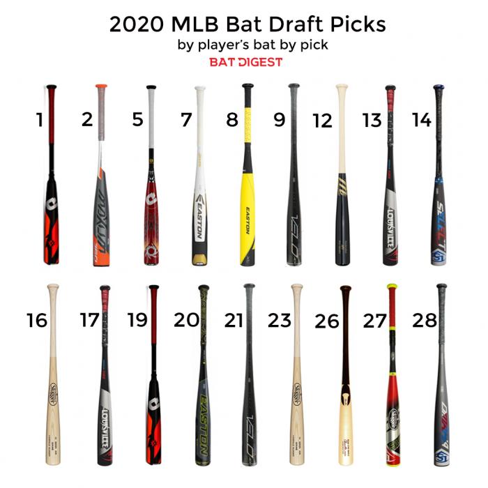 1st Round 2020 MLB Bat Picks